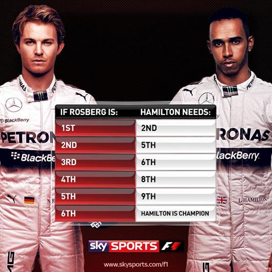 Lews Hamilton v Nico Rosberg, 2014 Abu Dhabi Grand Prix