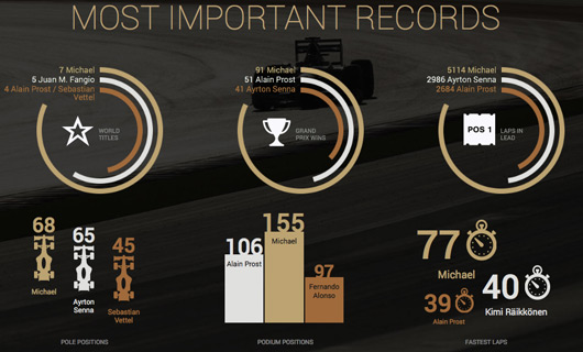 Michael Schumacher's F1 records