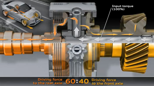 Audi quattro principle