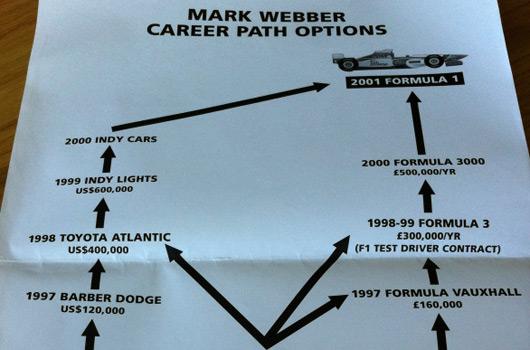 Mark Webber's career path