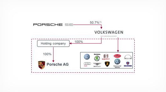 AUSmotive.com » Volkswagen ready to takeover Porsche