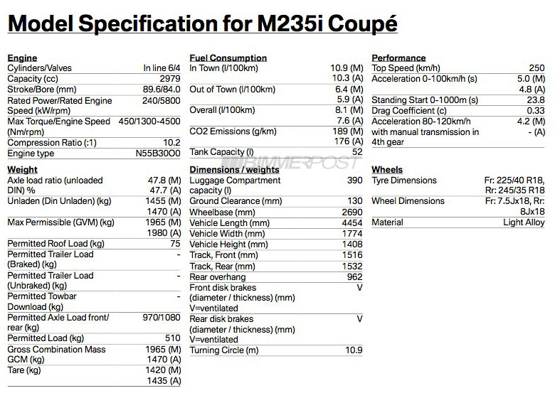 AUSmotive BMW M235i Specs Leaked