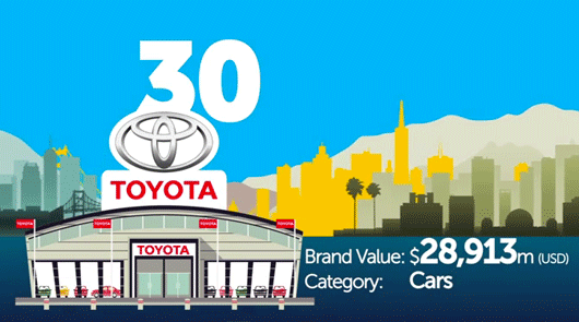 Toyota is the world's most valuable automotive brand